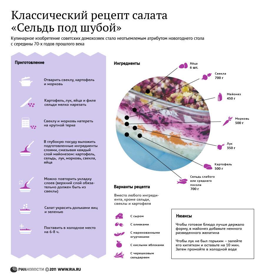 Рецепт салата сельдь под шубой классический пошаговый рецепт